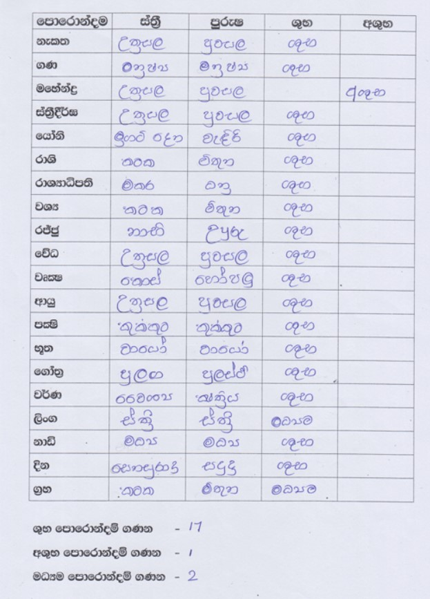 Example Page 2/4 of Horoscope Matching by Kapruka